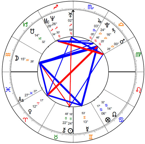Reba Riley natal chart